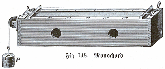 Monochord from the Library of General and Practical Knowledge for Military Candidates Section 3, 1905. Deutsches Verlaghaus Bong & Co Berlin.